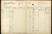 Fabrikktilsynets protokoll viser bl.a. antall arbeidere ved Bruuns reperbane fra 1912 til 1924. Vi ser at også barn arbeidet her. Bergen stedlige fabrikktilsyn (A-0277 F 7).