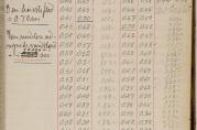 Vannstandsobservasjoner i mai 1905