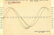 Havneingeniørens vannstandsmålinger 16.-17. mai 1927